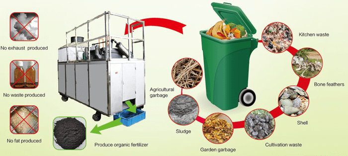 Compost all Organic Waste