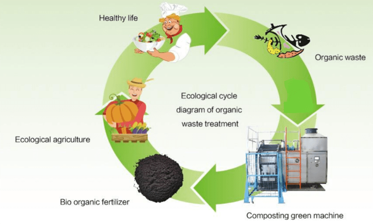 Composter Ecological Cycle
